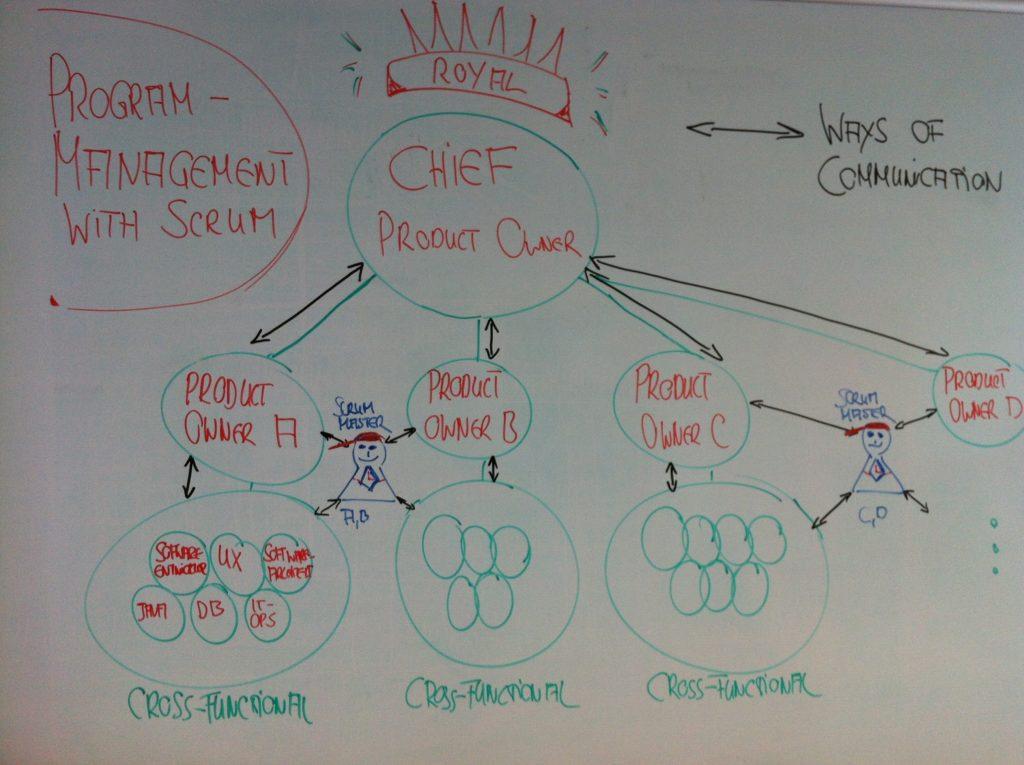 Kommunikationswege in einer Scrum Organisationsstruktur